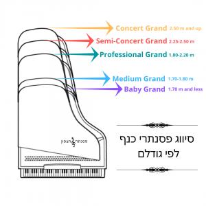 סיווג פסנתרי כנף לפי גודלם
